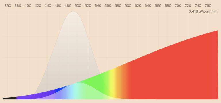 Das Bild zeigt welche Farbanteile von einer Glühbirne abgestrahlt werden.